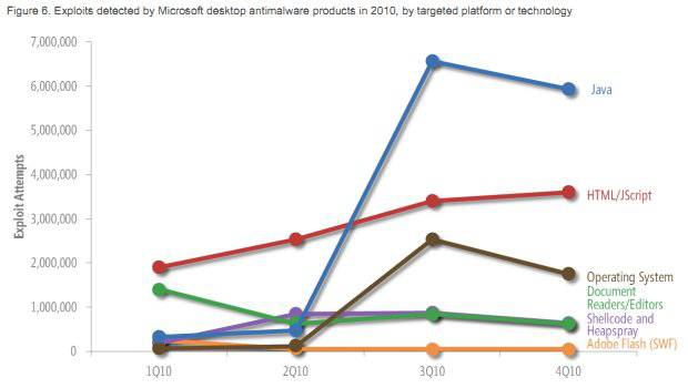 Graph showing the technologies used by malware
