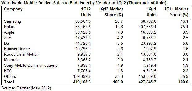 Gartner table of mobile phone sales