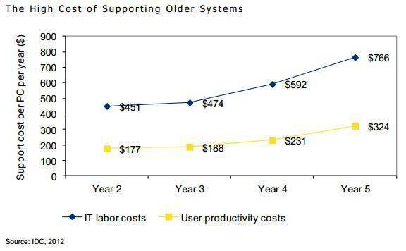 Graph of increasing costs