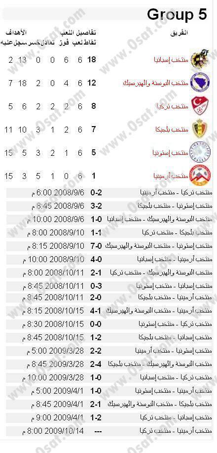 جدول ونتائج مباريات تصفيات اوروبا لكأس العالم 2010 4392974c37f652c9d9dd29a9248dccb09189b27.jpg