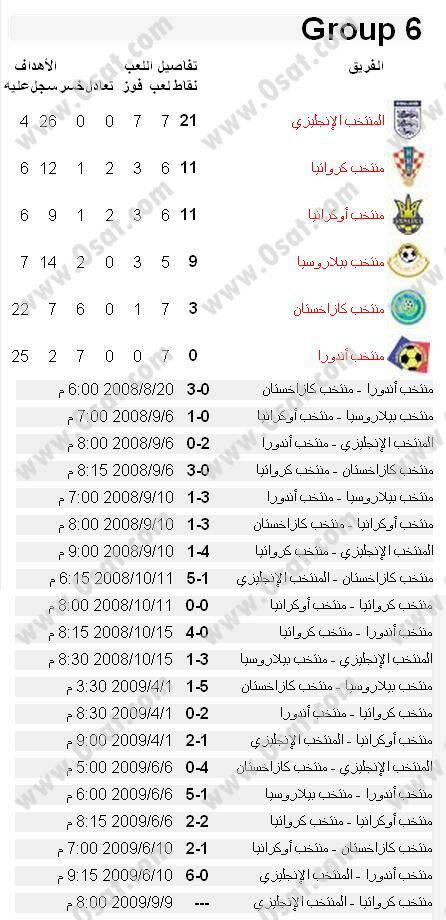 جدول ونتائج مباريات تصفيات اوروبا لكأس العالم 2010 439297861bf5844a6e9b94a7f05dea93f99d79a.jpg