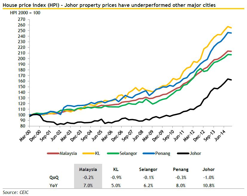 Image result for iskandar property price index